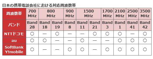 端末の対応周波数帯
